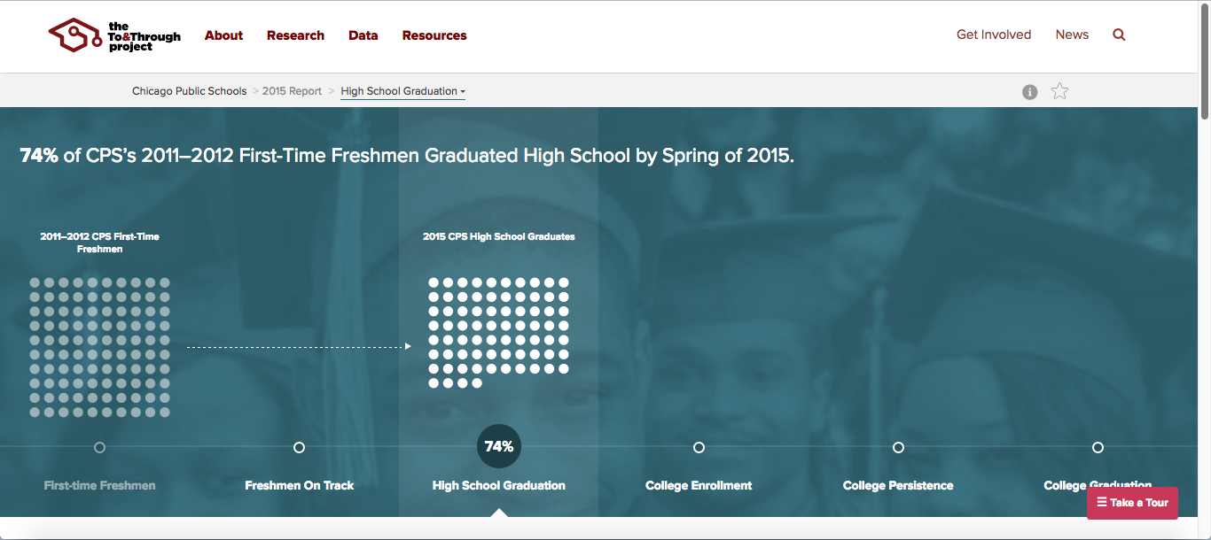 An example page showing CPS's high school graduates.
