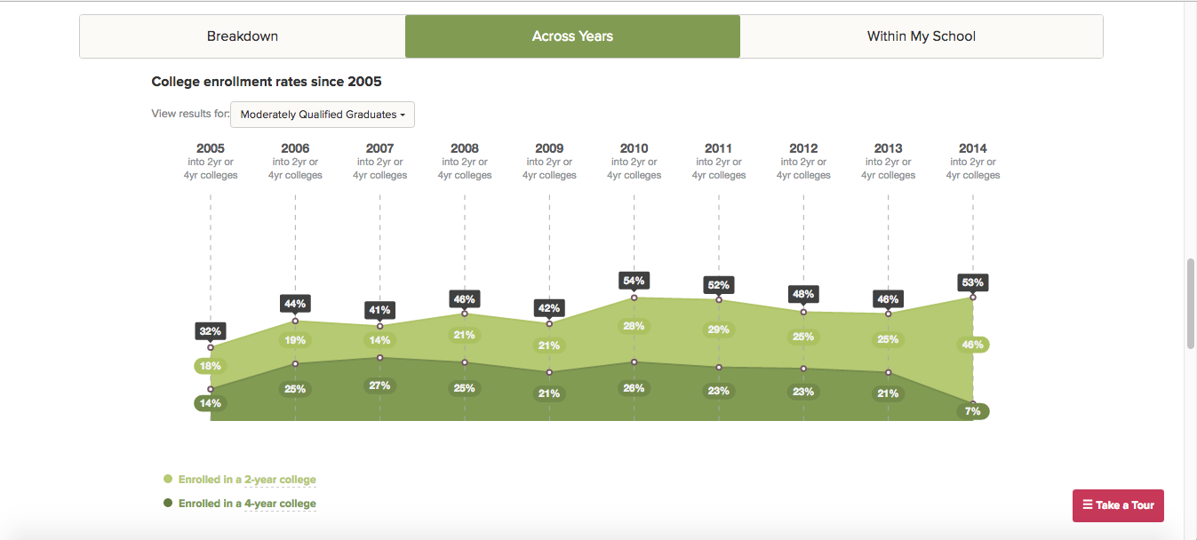 Interactive graph showing a school's college enrollments rates over the last 10 years.