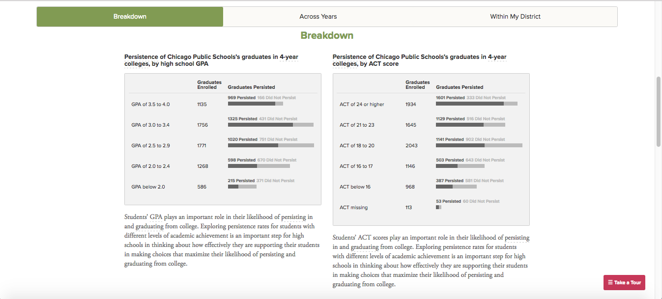 Breakdown of CPS's college persistence rates.